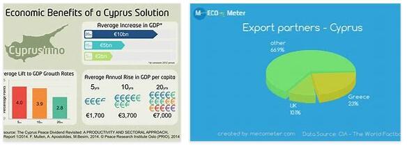Economy of Cyprus